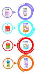 Kindersonde- en drinkvoeding heet vanaf nu Infatrini en Nutrini